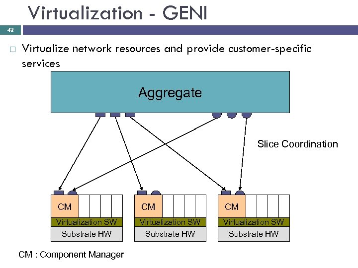 Virtualization - GENI 42 Virtualize network resources and provide customer-specific services Aggregate Resource Controller