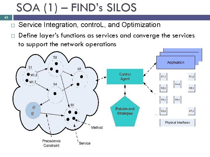 SOA (1) – FIND's SILOS 43 Service Integration, contro. L, and Optimization Define layer's