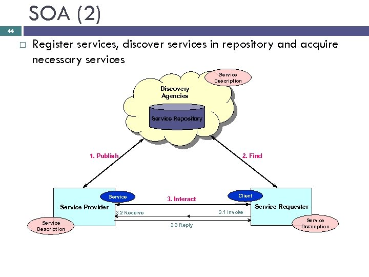 SOA (2) 44 Register services, discover services in repository and acquire necessary services Service