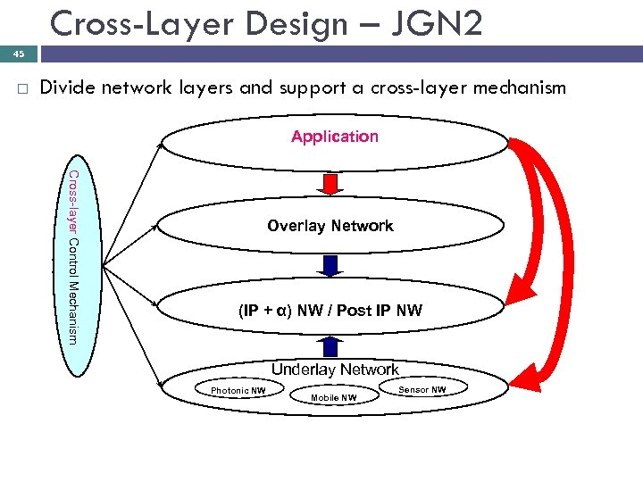 Cross-Layer Design – JGN 2 45 Divide network layers and support a cross-layer mechanism