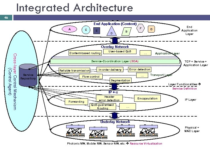 Integrated Architecture 46 End Application (Content) A C F E D End Application Layer