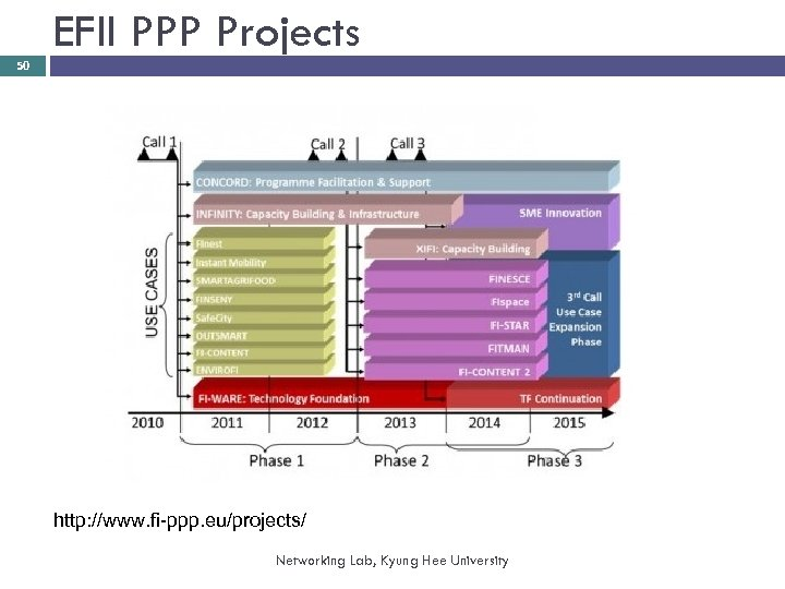 EFII PPP Projects 50 http: //www. fi-ppp. eu/projects/ Networking Lab, Kyung Hee University