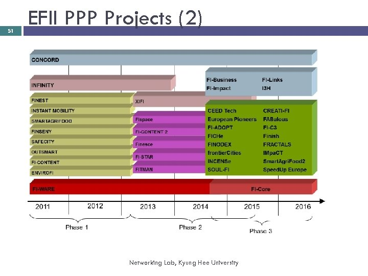 51 EFII PPP Projects (2) Networking Lab, Kyung Hee University