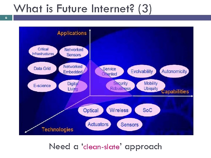 What is Future Internet? (3) 6 Need a 'clean-slate' approach