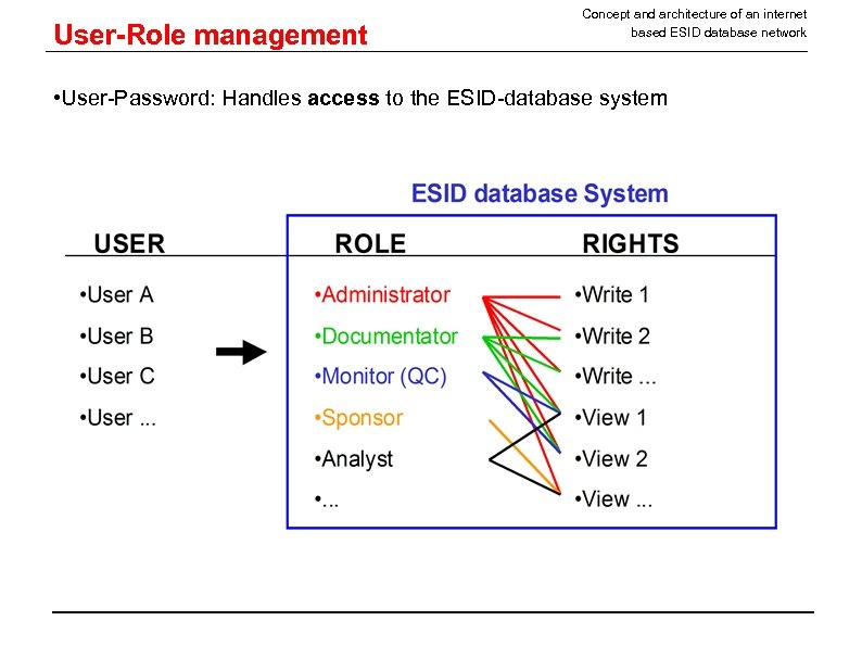 User-Role management Concept and architecture of an internet based ESID database network • User-Password: