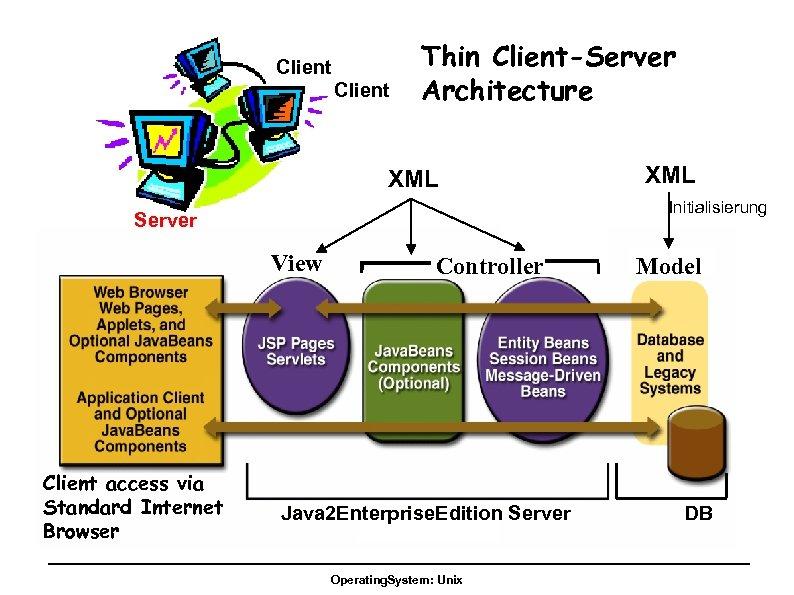 Client Thin Client-Server Architecture XML Initialisierung Server View Client access via Standard Internet Browser