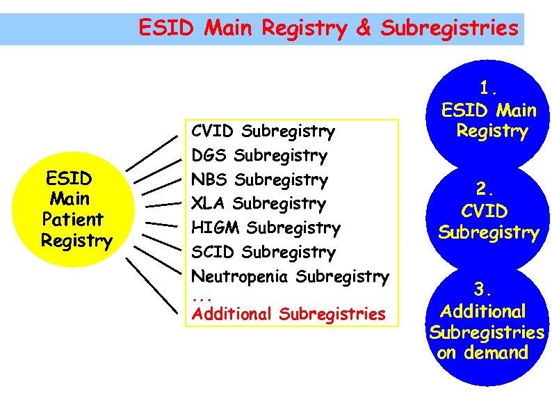 ESID Main Registry & Subregistries ESID Main Patient Registry CVID Subregistry DGS Subregistry NBS