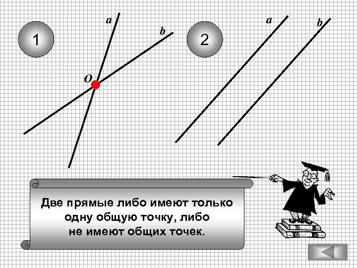 а 1 b а 2 O Две прямые либо имеют только одну общую точку,