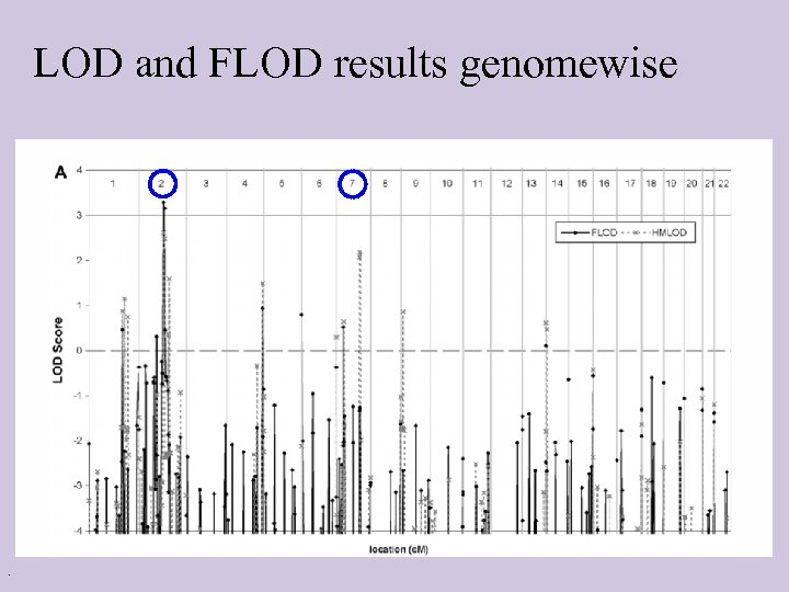 LOD and FLOD results genomewise .