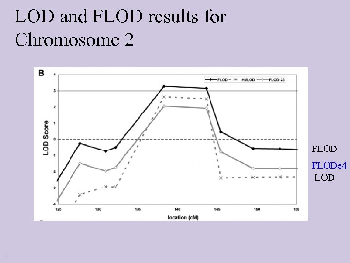 LOD and FLOD results for Chromosome 2 FLODe 4 LOD .