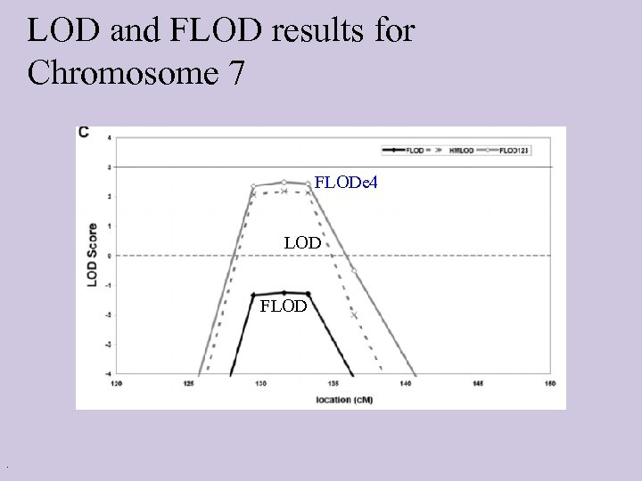 LOD and FLOD results for Chromosome 7 FLODe 4 LOD FLOD .