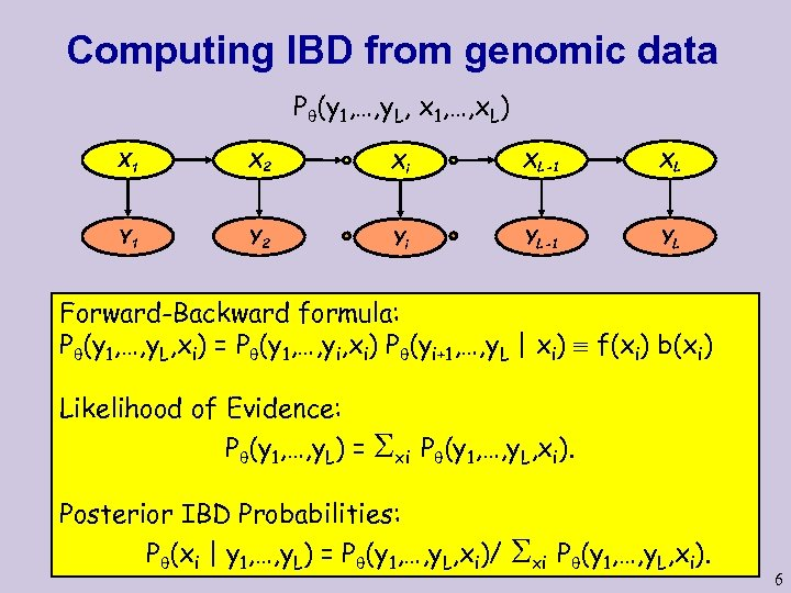 Computing IBD from genomic data P (y 1, …, y. L, x 1, …,