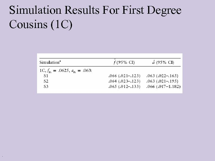 Simulation Results For First Degree Cousins (1 C) .