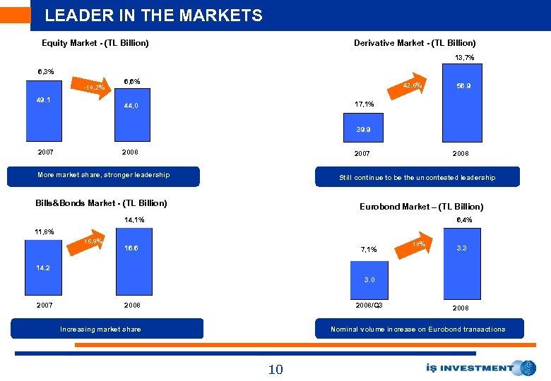 LEADER IN THE MARKETS Equity Market - (TL Billion) Derivative Market - (TL Billion)