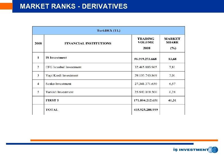 MARKET RANKS - DERIVATIVES