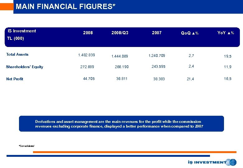 MAIN FINANCIAL FIGURES* IS Investment 2008/Q 3 2007 1. 482. 839 1. 444. 069