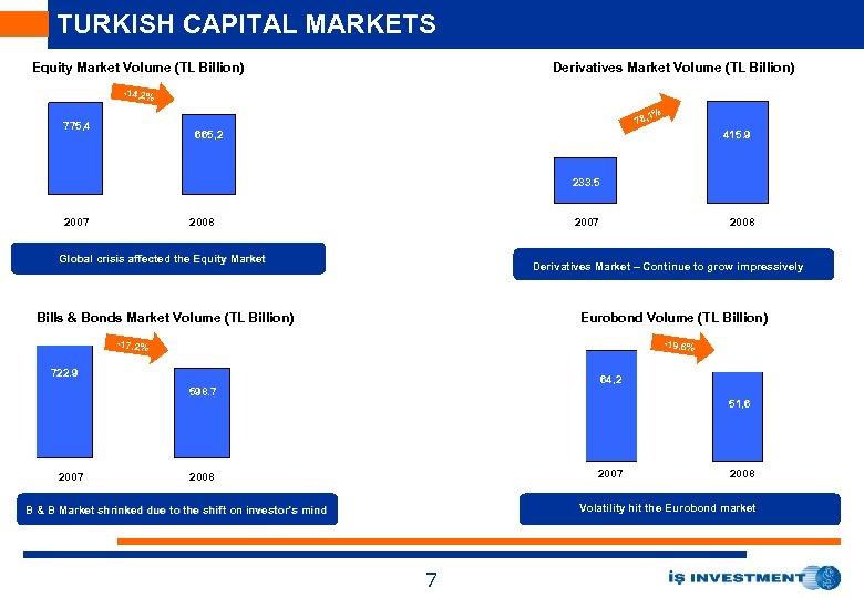 TURKISH CAPITAL MARKETS Equity Market Volume (TL Billion) Derivatives Market Volume (TL Billion) -14,