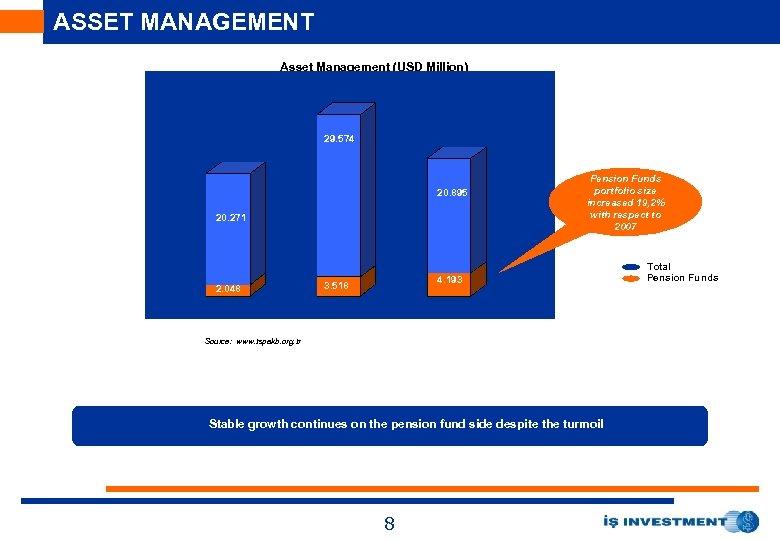 ASSET MANAGEMENT Asset Management (USD Million) 144. 1 29. 574 25. 010 20. 895