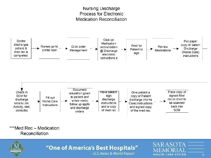 """One of America's Best Hospitals"" – U. S. News & World Report"