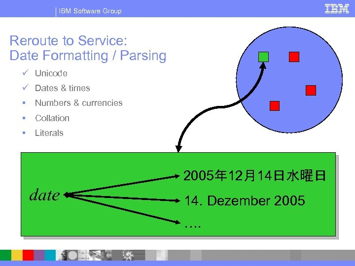 IBM Software Group Reroute to Service: Date Formatting / Parsing ü Unicode ü Dates