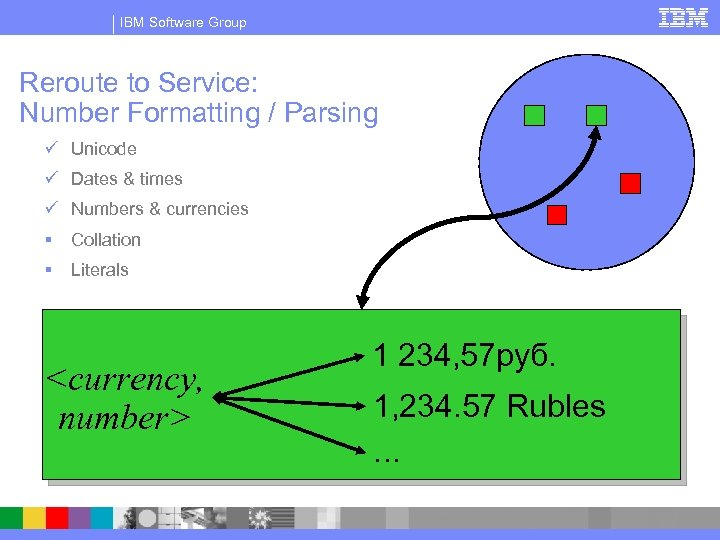 IBM Software Group Reroute to Service: Number Formatting / Parsing ü Unicode ü Dates