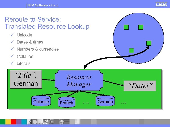 IBM Software Group Reroute to Service: Translated Resource Lookup ü Unicode ü Dates &