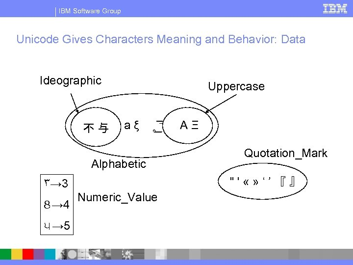 IBM Software Group Unicode Gives Characters Meaning and Behavior: Data Ideographic 不 与 Uppercase
