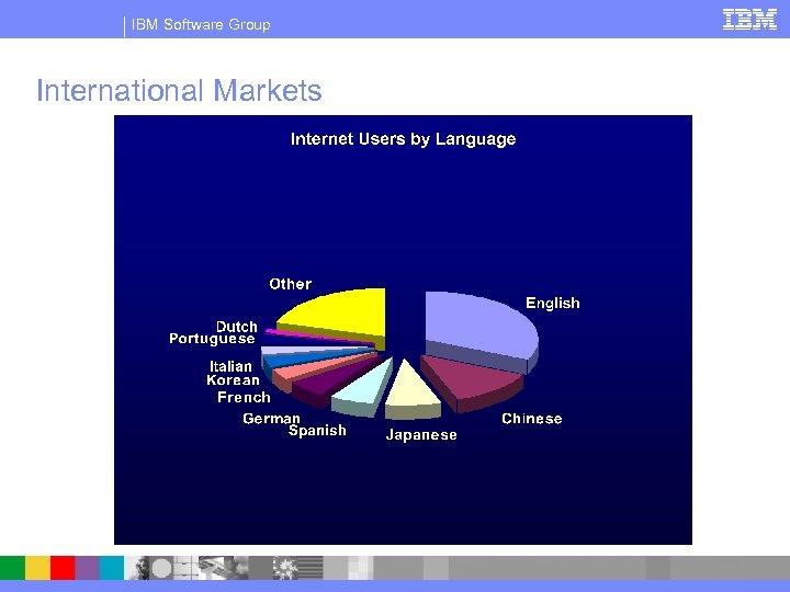 IBM Software Group International Markets