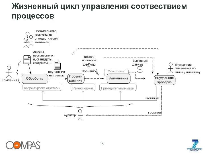 Жизненный цикл управления соотвествием процессов 10