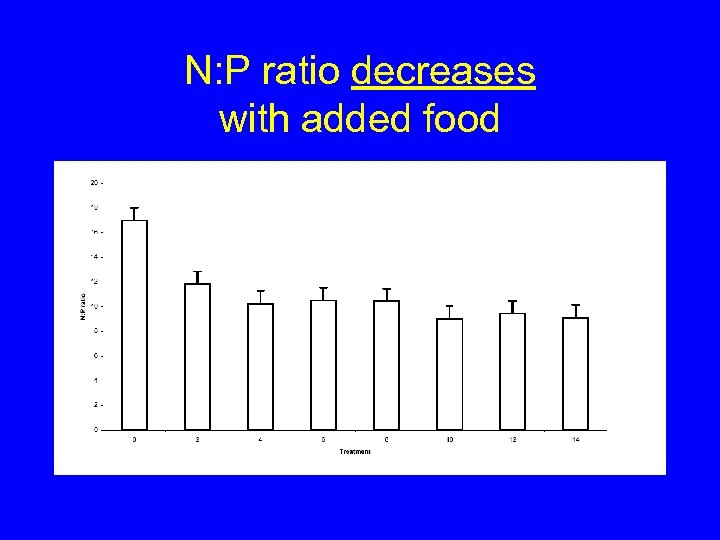 N: P ratio decreases with added food