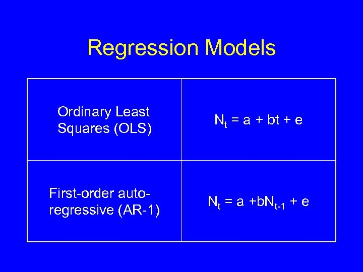 Regression Models Ordinary Least Squares (OLS) Nt = a + bt + e First-order