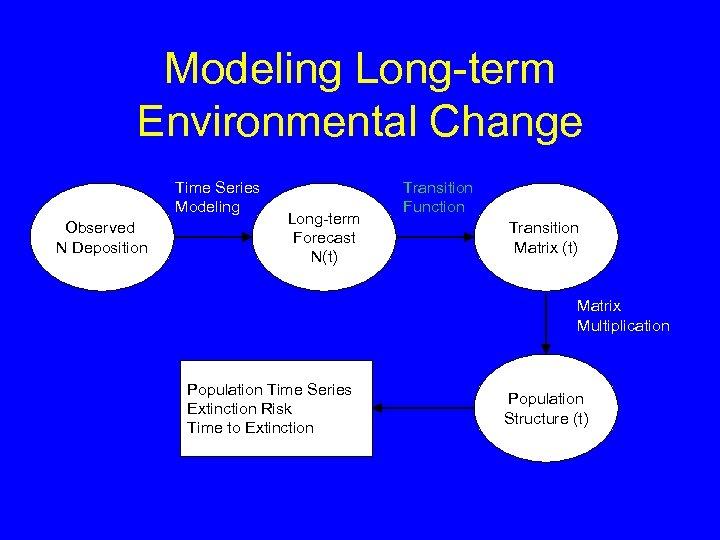 Modeling Long-term Environmental Change Time Series Modeling Observed N Deposition Long-term Forecast N(t) Transition