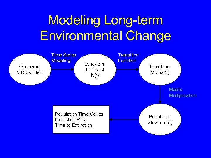 Modeling Long-term Environmental Change Time Series Modeling Observed N Deposition Long-term Forecast N(t) Transition