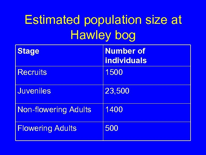 Estimated population size at Hawley bog Stage Recruits Number of individuals 1500 Juveniles 23,