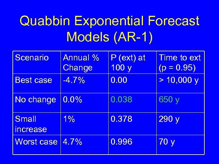 Quabbin Exponential Forecast Models (AR-1) Scenario P (ext) at 100 y 0. 00 Time