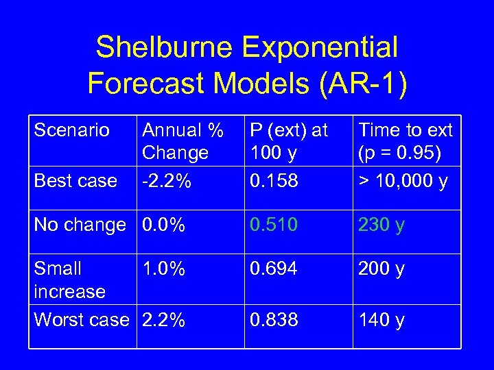Shelburne Exponential Forecast Models (AR-1) Scenario P (ext) at 100 y 0. 158 Time