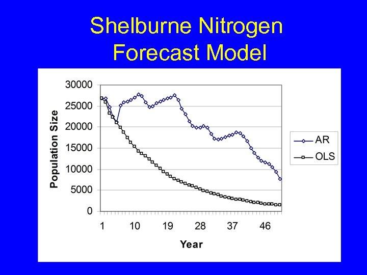 Shelburne Nitrogen Forecast Model