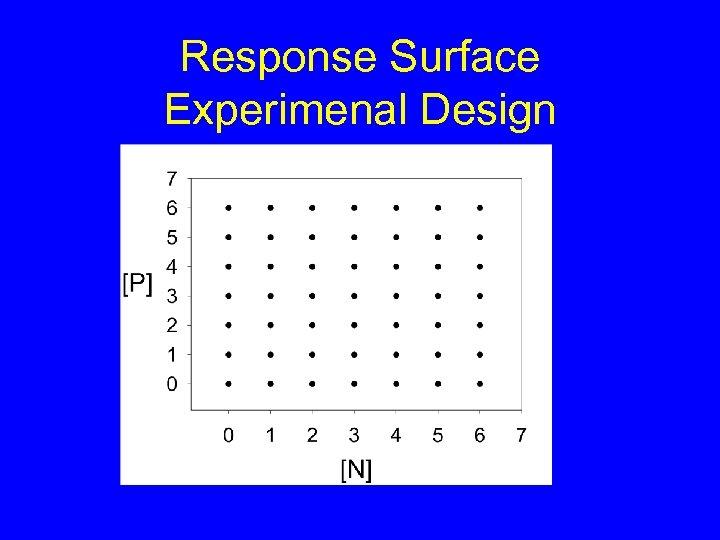 Response Surface Experimenal Design