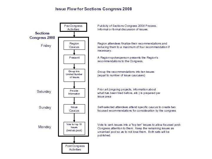 Issue Flow for Sections Congress 2008 Pre-Congress Activities Publicity of Sections Congress 2008 Process.