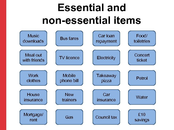 Essential and non-essential items Music downloads Bus fares Car loan repayment Food/ toiletries Meal