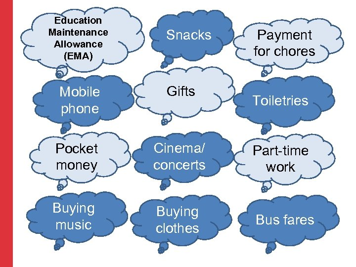 Education Maintenance Allowance (EMA) Snacks Payment for chores Mobile phone Gifts Pocket money Cinema/
