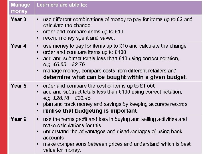 Manage money Learners are able to: Year 3 • use different combinations of money