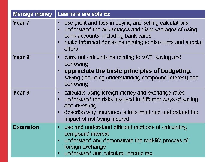 Manage money Learners are able to: Year 7 • use profit and loss in