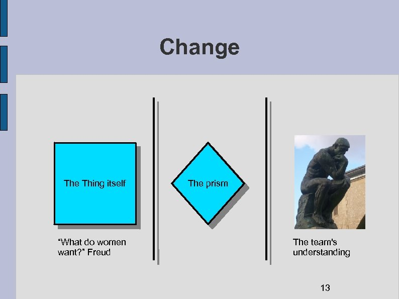 """Change Thing itself """"What do women want? """" Freud The prism The team's understanding"""