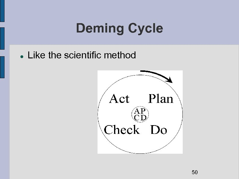 Deming Cycle Like the scientific method 50