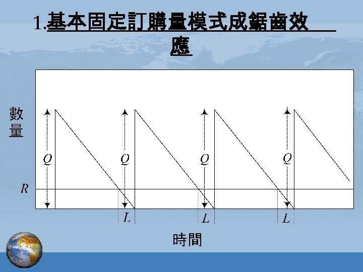 1. 基本固定訂購量模式成鋸齒效 應