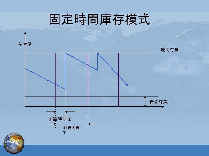 固定時間庫存模式 在庫量 最高存量 安全存貨 前置時間 L 訂購間隔 T