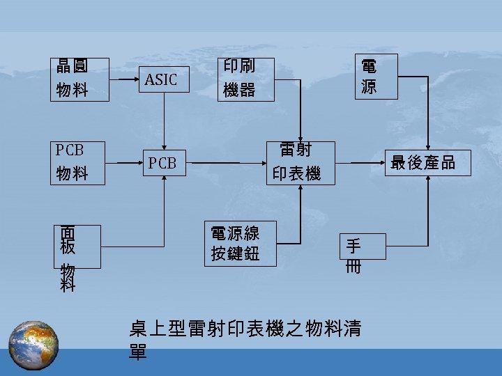 晶圓 物料 PCB 物料 面 板 物 料 ASIC 印刷 機器 電 源 雷射