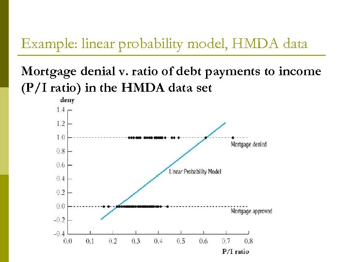 Example: linear probability model, HMDA data Mortgage denial v. ratio of debt payments to