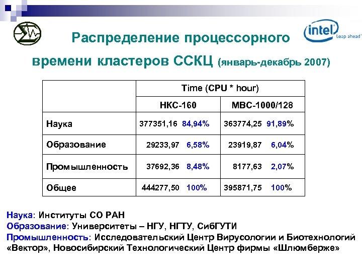 Распределение процессорного времени кластеров ССКЦ (январь-декабрь 2007) Time (CPU * hour) НКС-160 МВС-1000/128 Наука